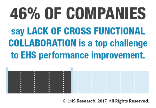 46% of companies say lack of cross functional collaboration is a top challenge to EHS performance improvement.
