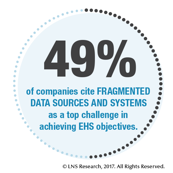 37% of companies cite FRAGMENTED DATA SOURCES AND SYSTEMS as a top challenge in achieving EHS objectives.