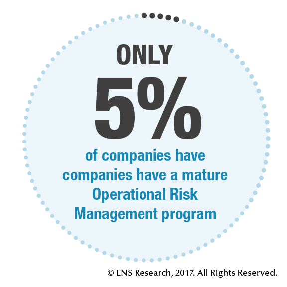 Only 5% of companies have a mature Operational Risk Management program.