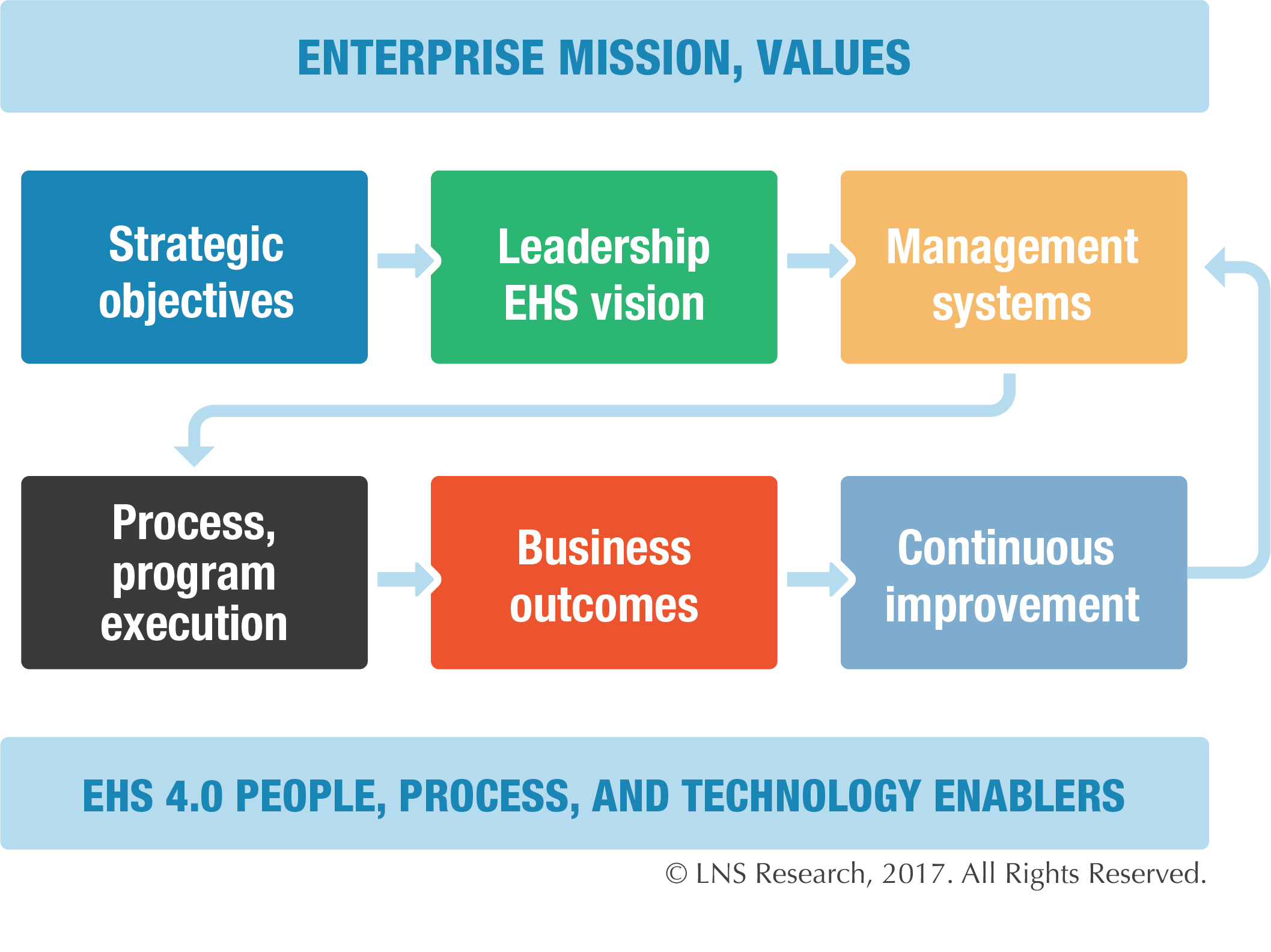 EHS 4.0 People, Process, and Technology Enablers