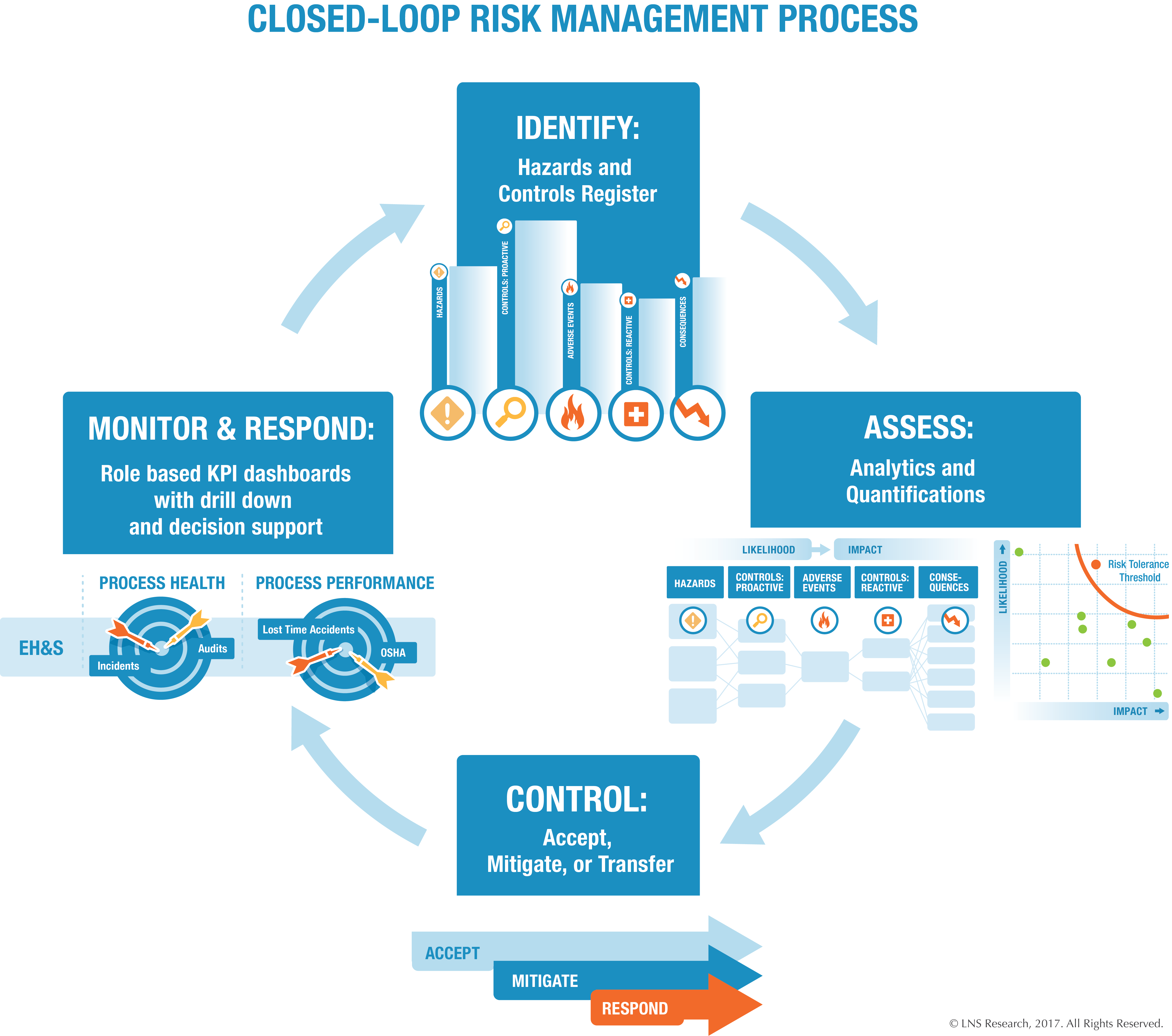 EHS Operational Risk Management Software