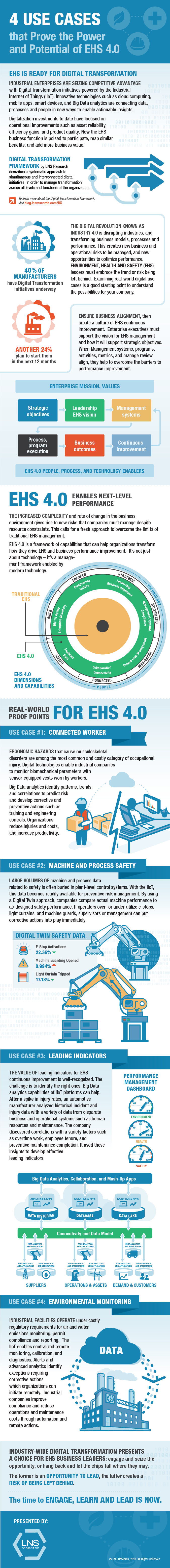 4 Use Cases That Prove the Power and Potential of EHS 4.0