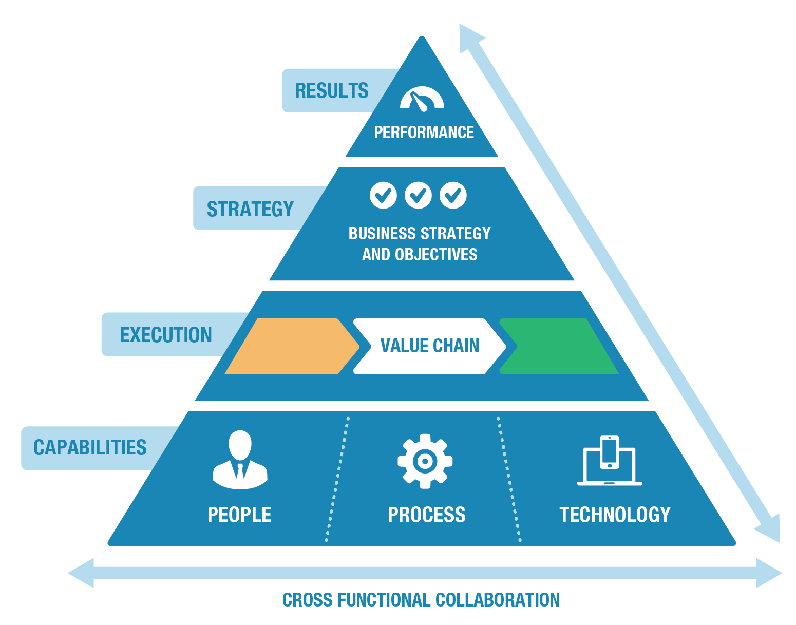 Cross Functional Collaboration Pyramid
