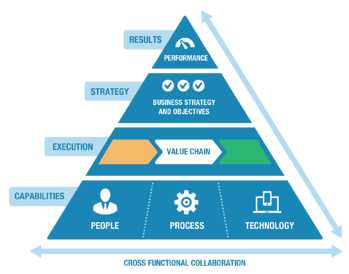 Cross Functional Collaboration Pyramid
