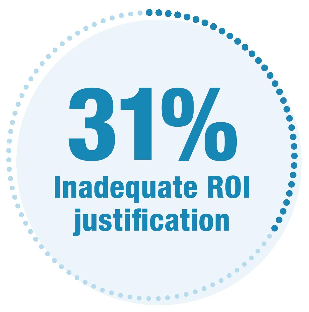 31% of companies lack adequate ROI justification