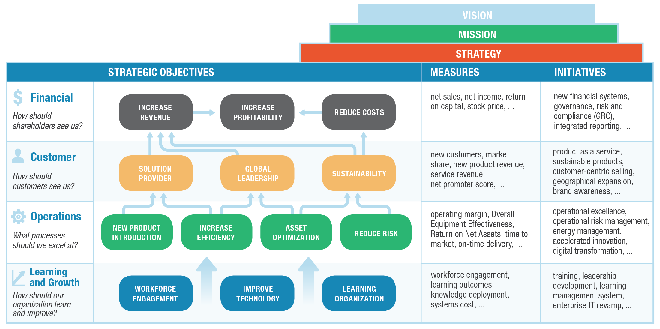 Business Case Strategy Map