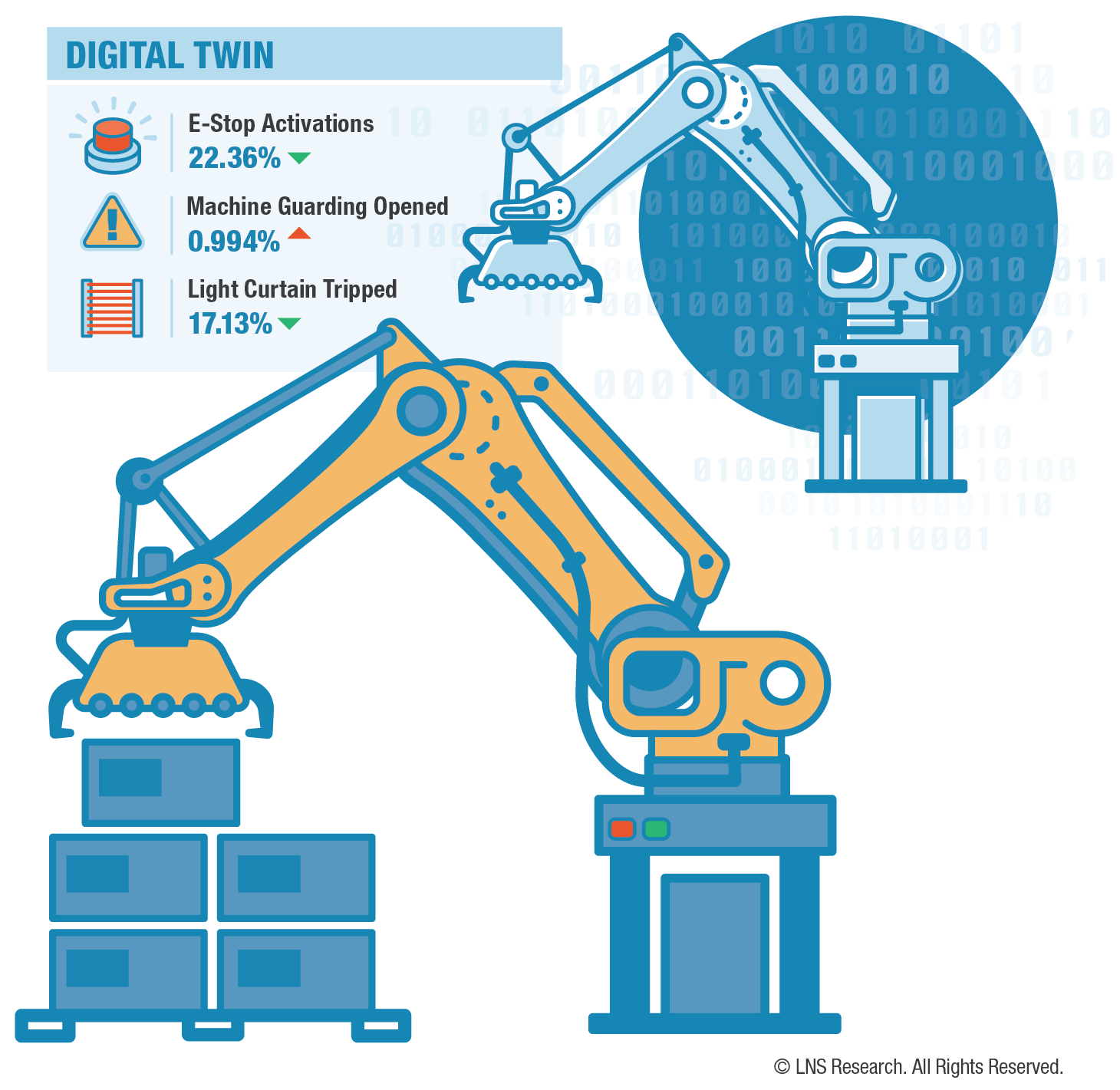 Digital Twin in Safety