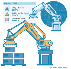 Safety Data-Digital Twin