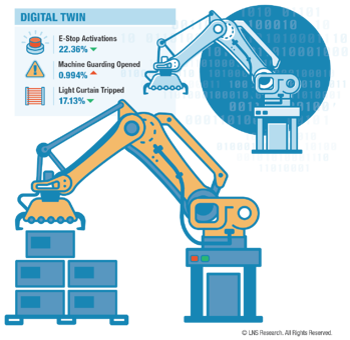 Safety, Digital Twin