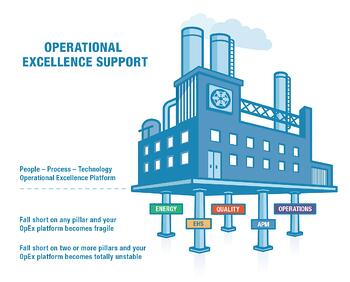 Operational Excellence Platform