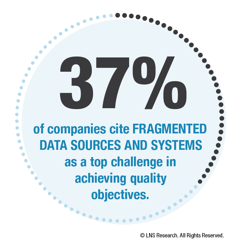 37% of companies cite FRAGMENTED DATA SOURCES AND SYSTEMS as a top challenge in achieving quality objectives.
