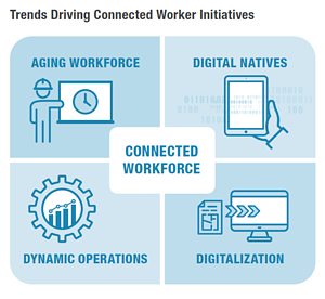 Trends Driving Connected Worker Initiatives