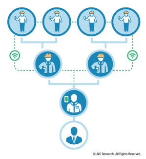 Factory of the Future Connected Workforce Flow