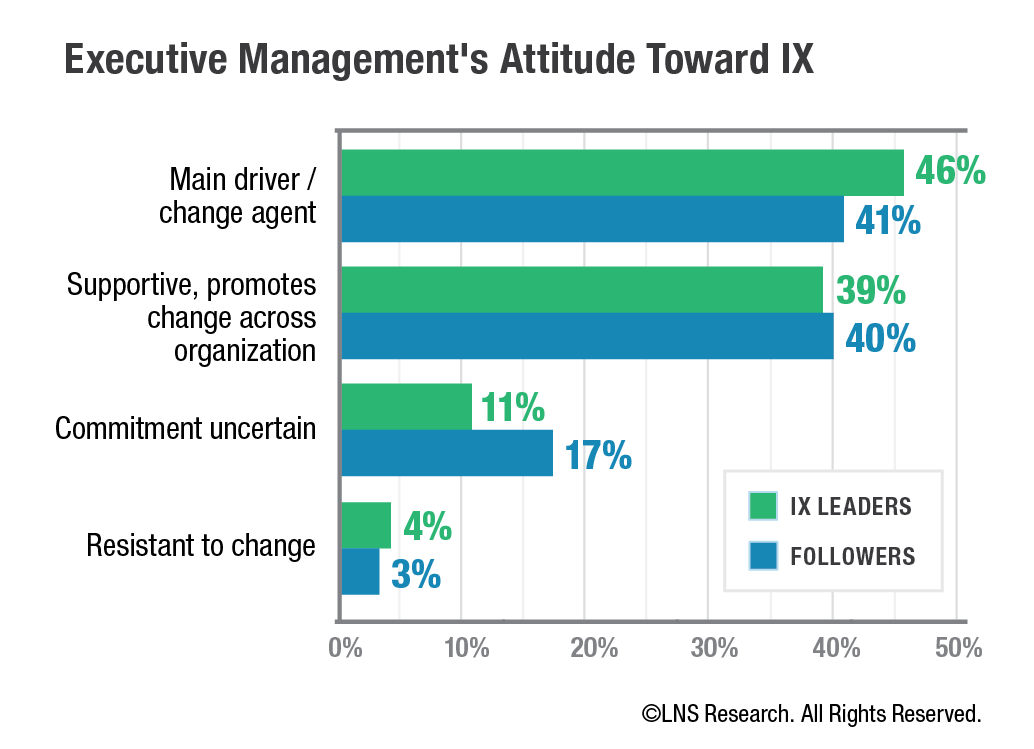 Executive Management Attitude Toward Industrial Transformation (IX)