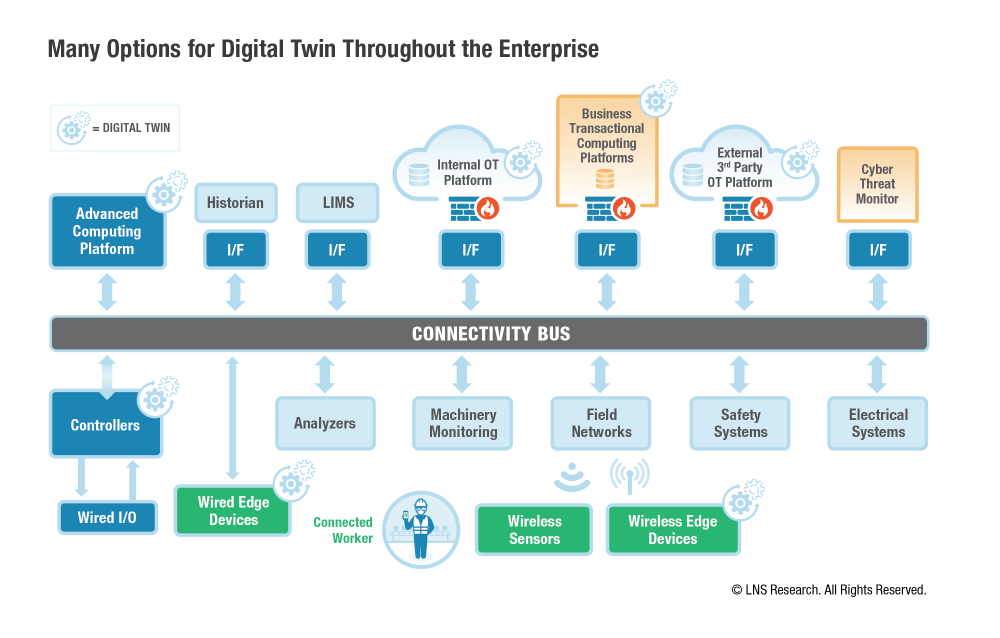 Digital Twin OA Ecosystem