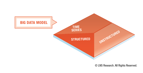 Operational Architecture - Big Data