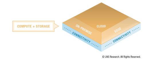 Operational Architecture - Compute and Storage