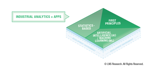 Operational Architecture - Industrial Analytics and Apps