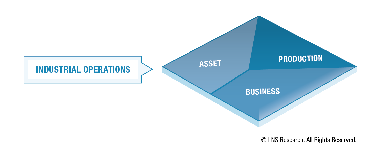 Operational Architecture - Industrial Operations