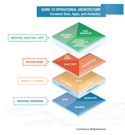 A Fresh Perspective on Operational Architecture