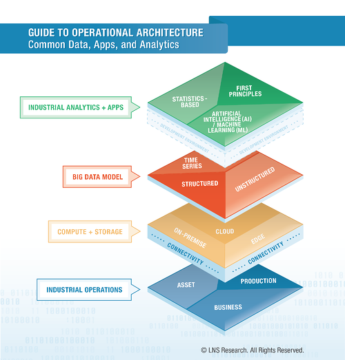Guide To LNS Research Operational Architecture