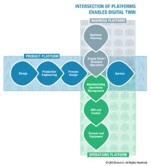 Intersection of product, operations, and business platforms