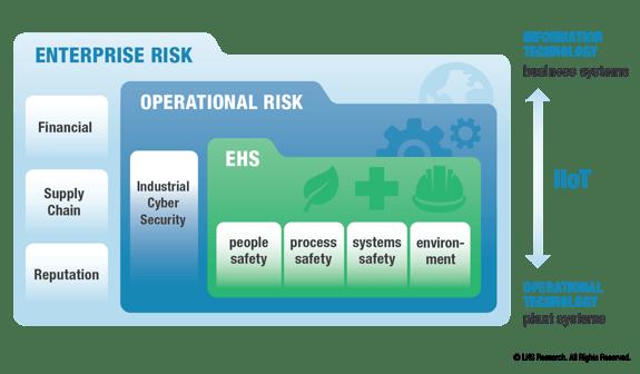 Operational Risk Management Framework