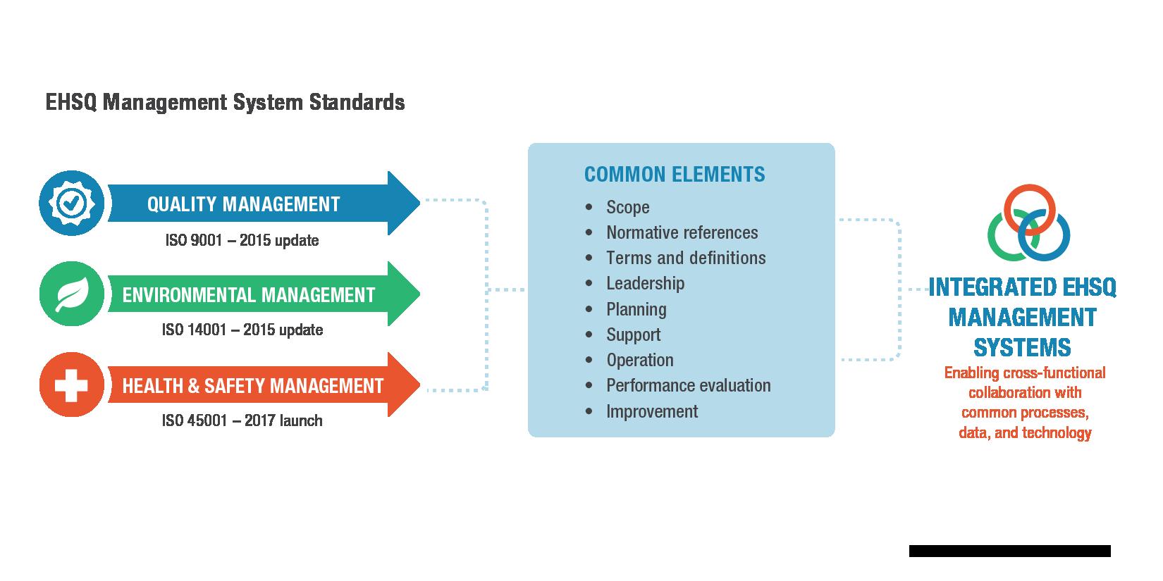 EHSQ Management Systems Common Elements