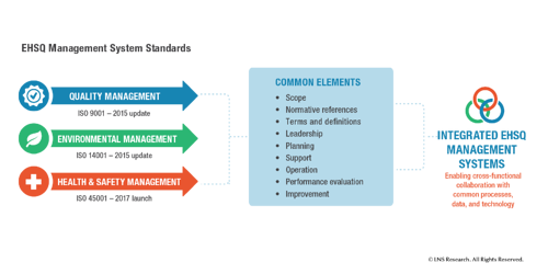 EHSQ Management Systems Common Elements