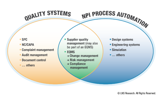 Quality Systems-NPI Processes Overlap
