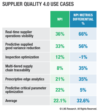Supplier Quality 4.0 Use Cases, NPI Metrics