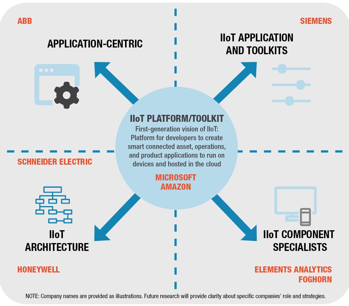 IIoT Platform-Toolkit Brand Specific FINAL