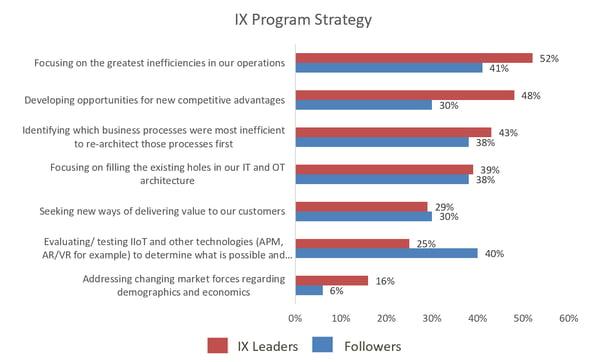 IX Program Strategy