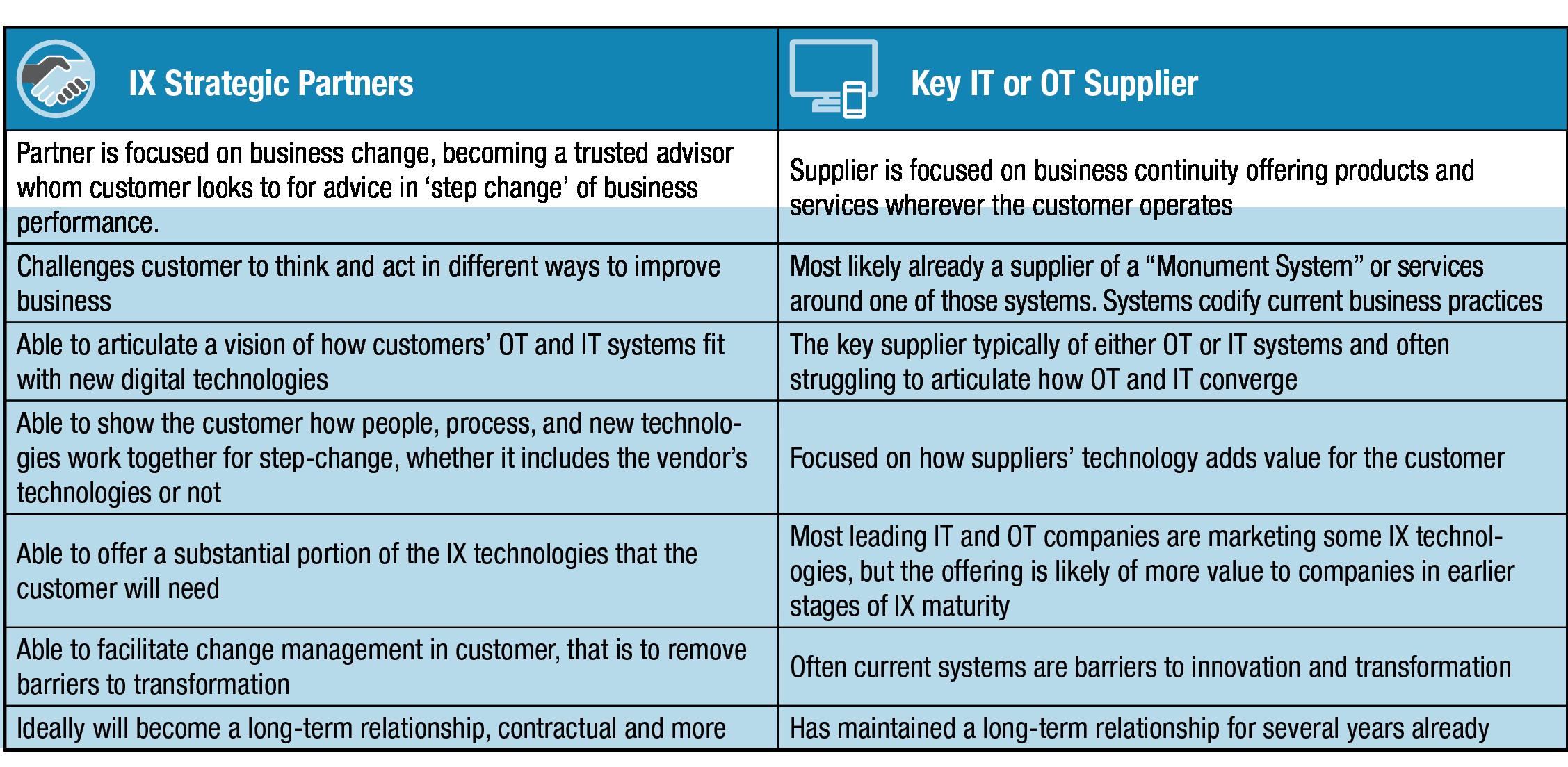 IX Strategic Partners and Key IT or OT Suppliers