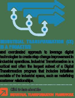 Industrial Transformation Definition