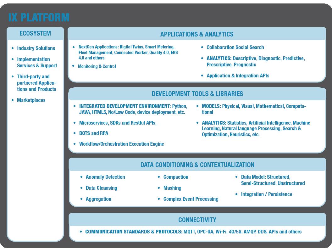 Industrial Transformation IX Platform (1) REV