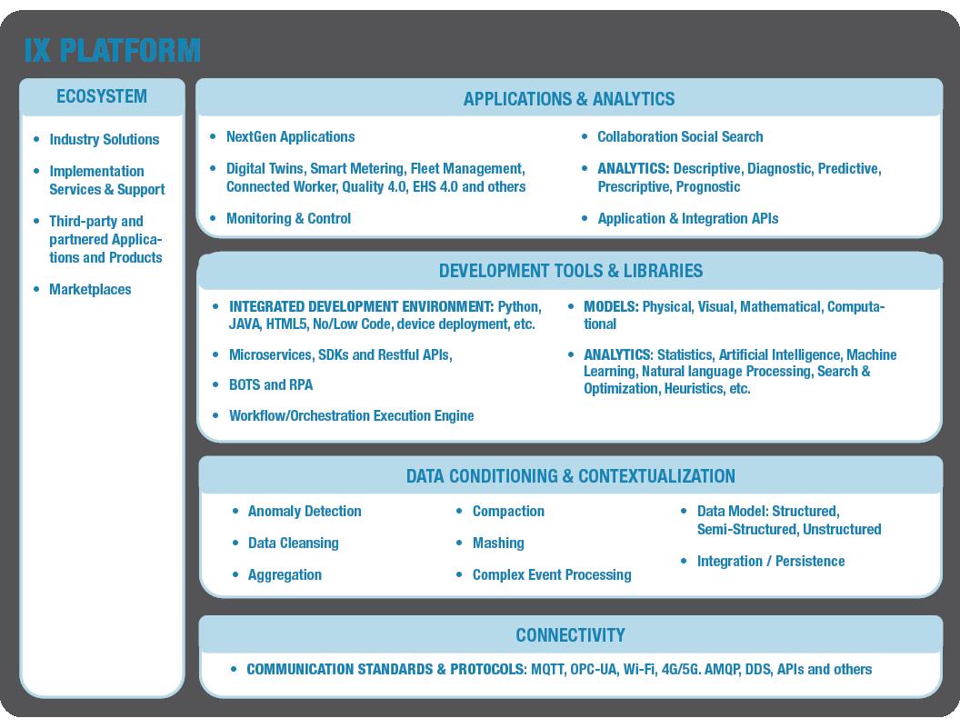 Industrial Transformation IX Platform