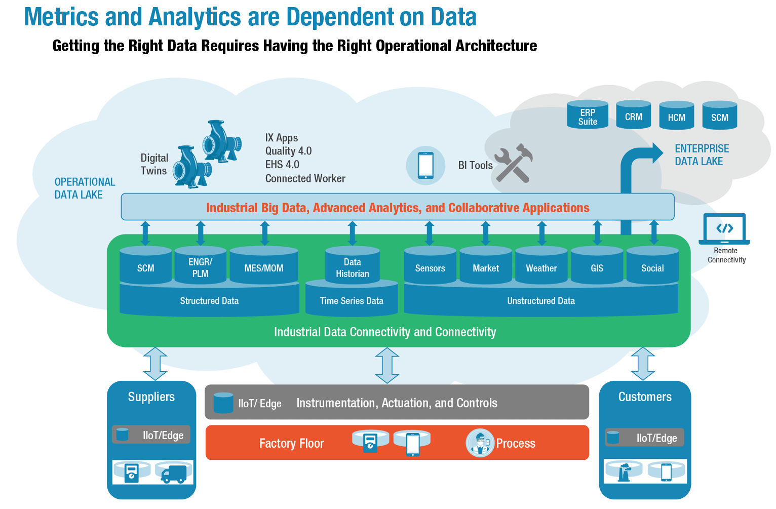 LNS - DCI - Metrics and Analytics are Dependent on Data