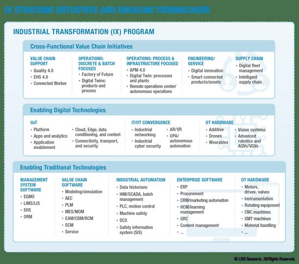 IX Strategic Initiatives and Enabling Tech