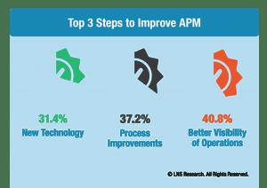 LNS APM 4.0 Maintenance: Top 3 Steps To Improve APM