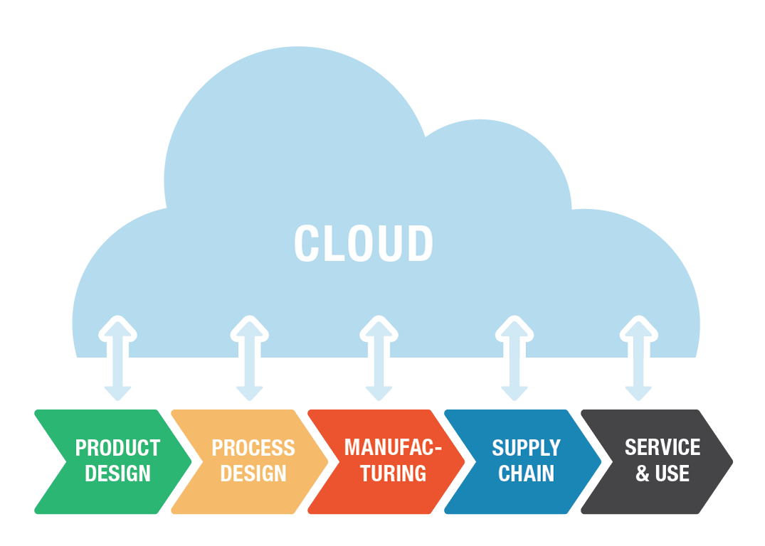 Lifecycle Cloud