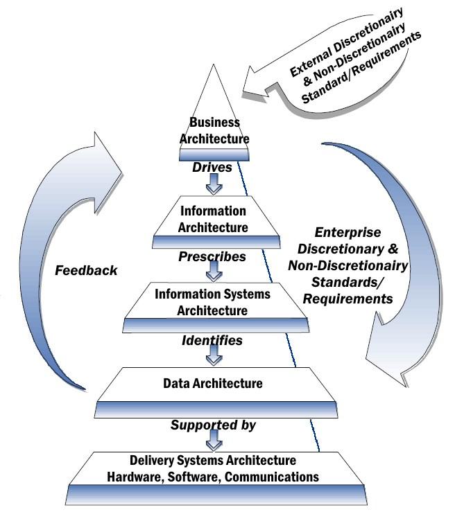 NIST_Enterprise_Architecture_Model_public_domain-1.jpg