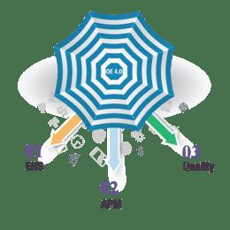 OE 4.0 Umbrella EHS, APM, Quality