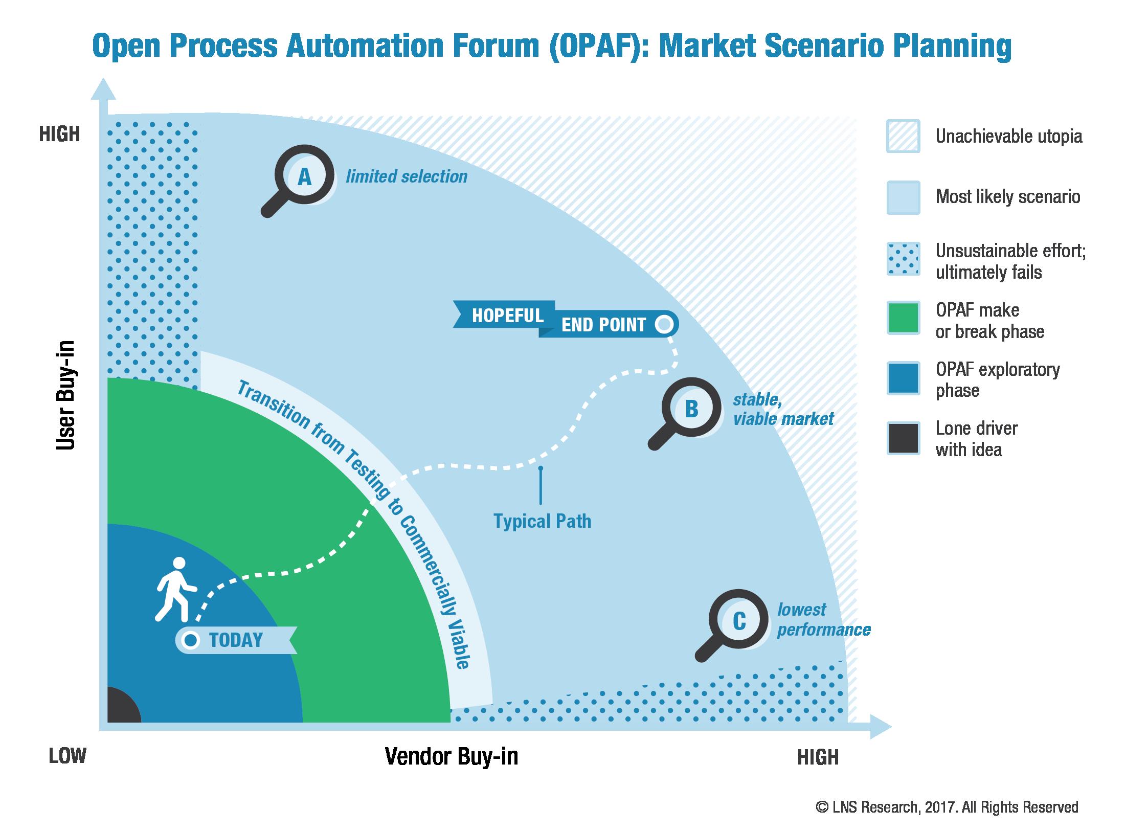 OPAF Market Scenario Planning