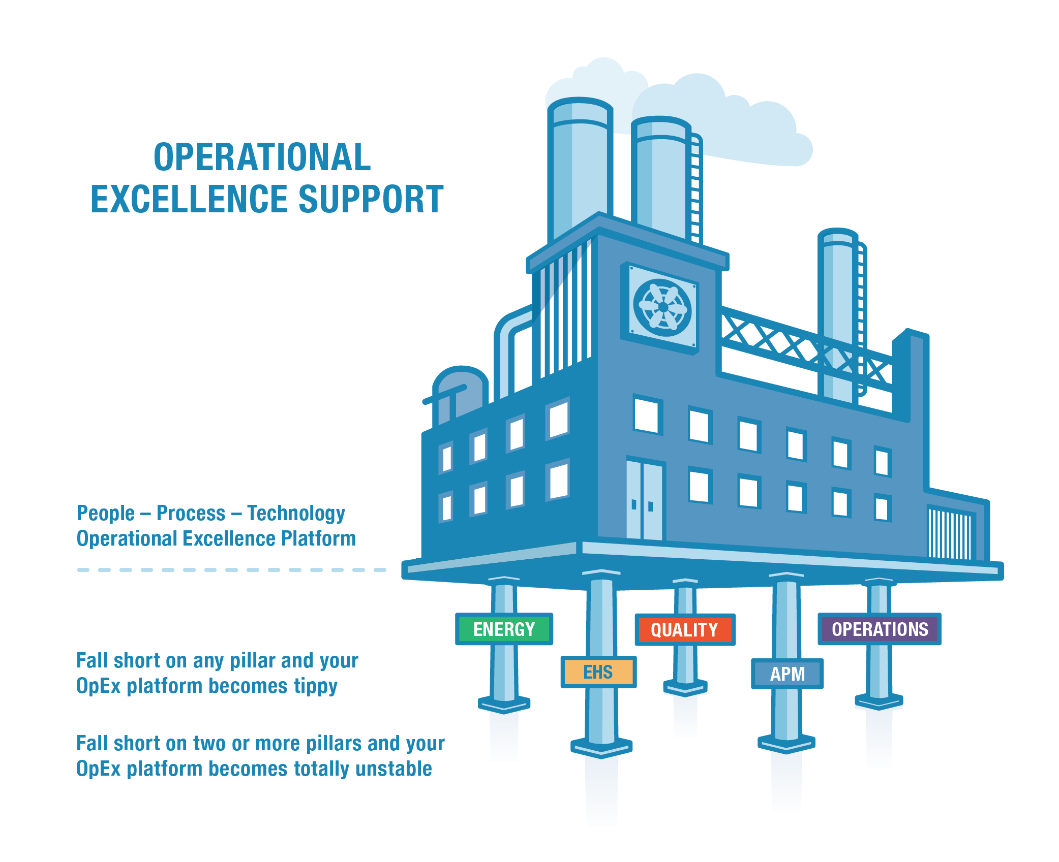 Operational Excellence Framework