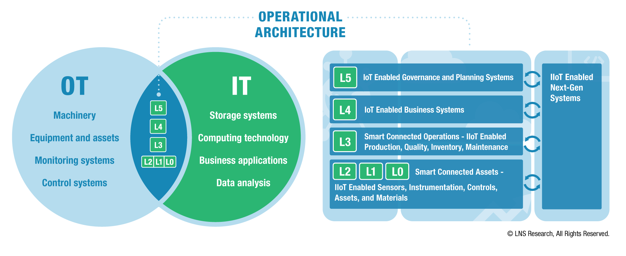 Operational Architecture - IT-OT Convergence