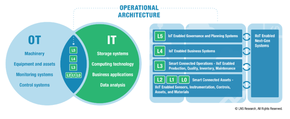 Operational Architecture - IT-OT Convergence