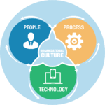 People-Process-Technology-Culture