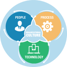 People,Process, and Technology Culture