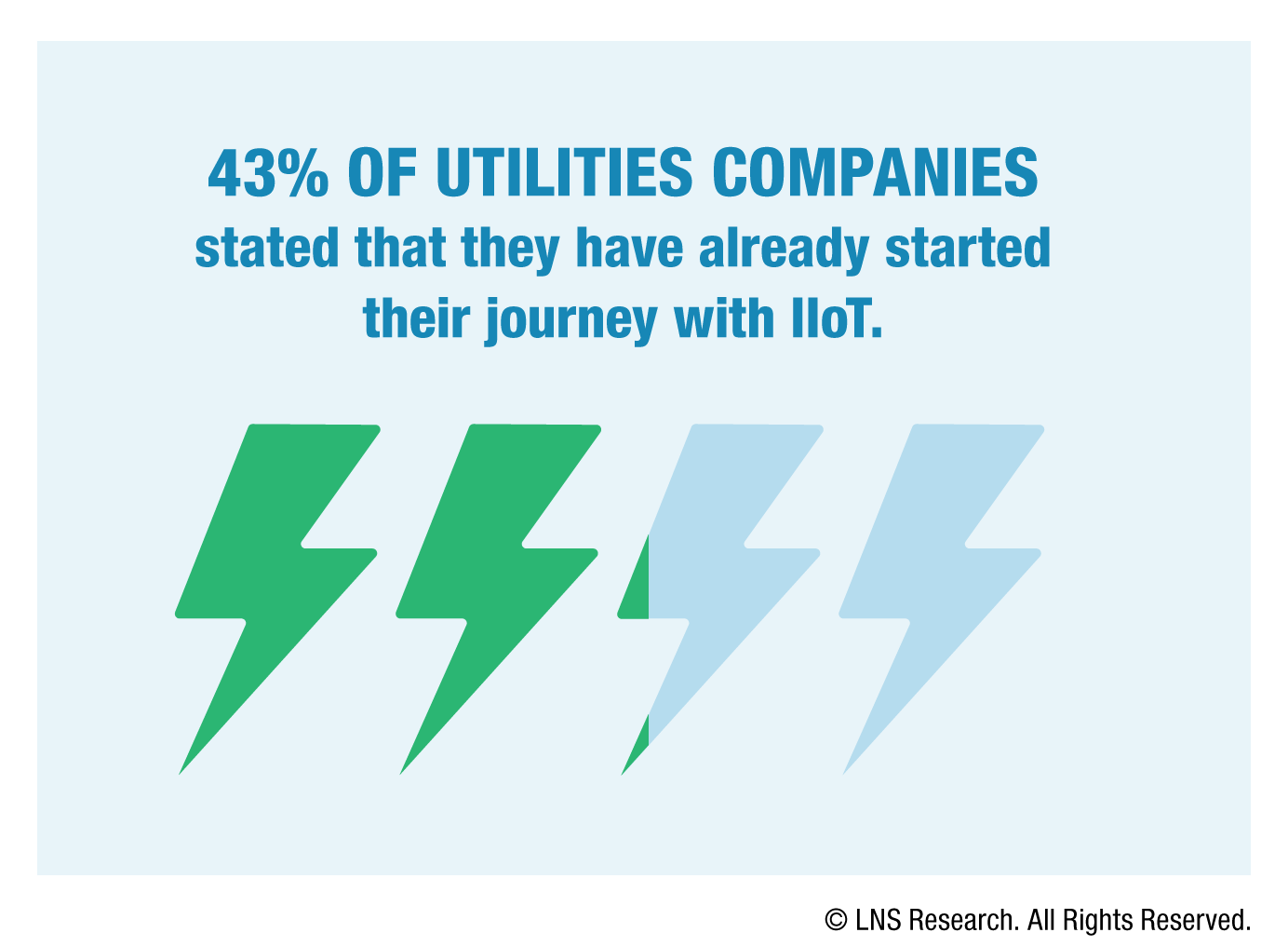 43% of utility companies have already started their journey with IIoT